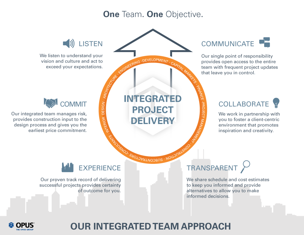 Expertise Integrated Design Build The Opus Group