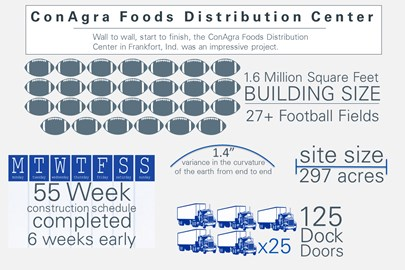 infograhic depicting the ConAgra Foods Distribution Center in Frankfort, IN, built by Opus