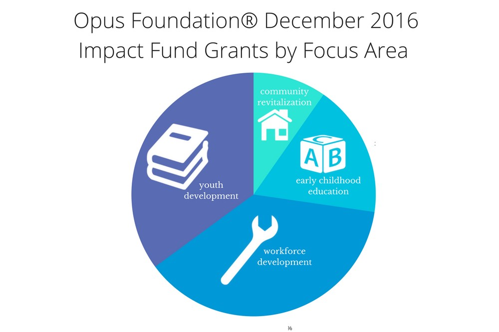 Opus Foundation® awarded $457,165 to nonprofits in December 2016.
