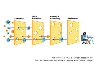 James Reason Swiss Cheese Model Cleveland Clinic