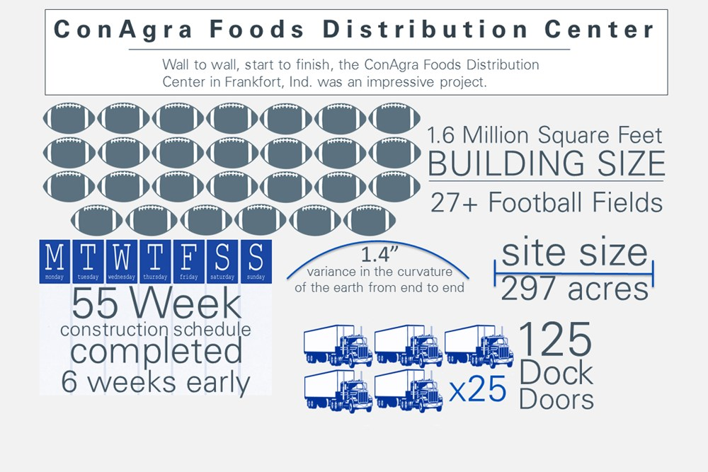 ConAgra Foods warehouse & distribution center infographic